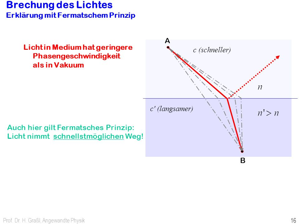 Brechung des Lichtes Erklärung mit Fermatschem Prinzip