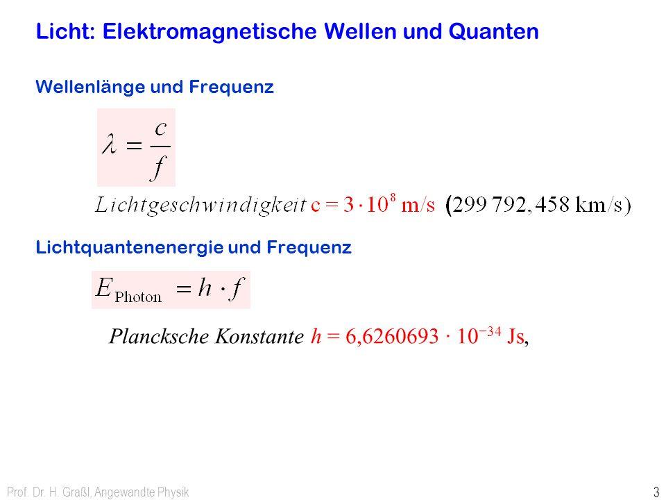 Licht: Elektromagnetische Wellen und Quanten