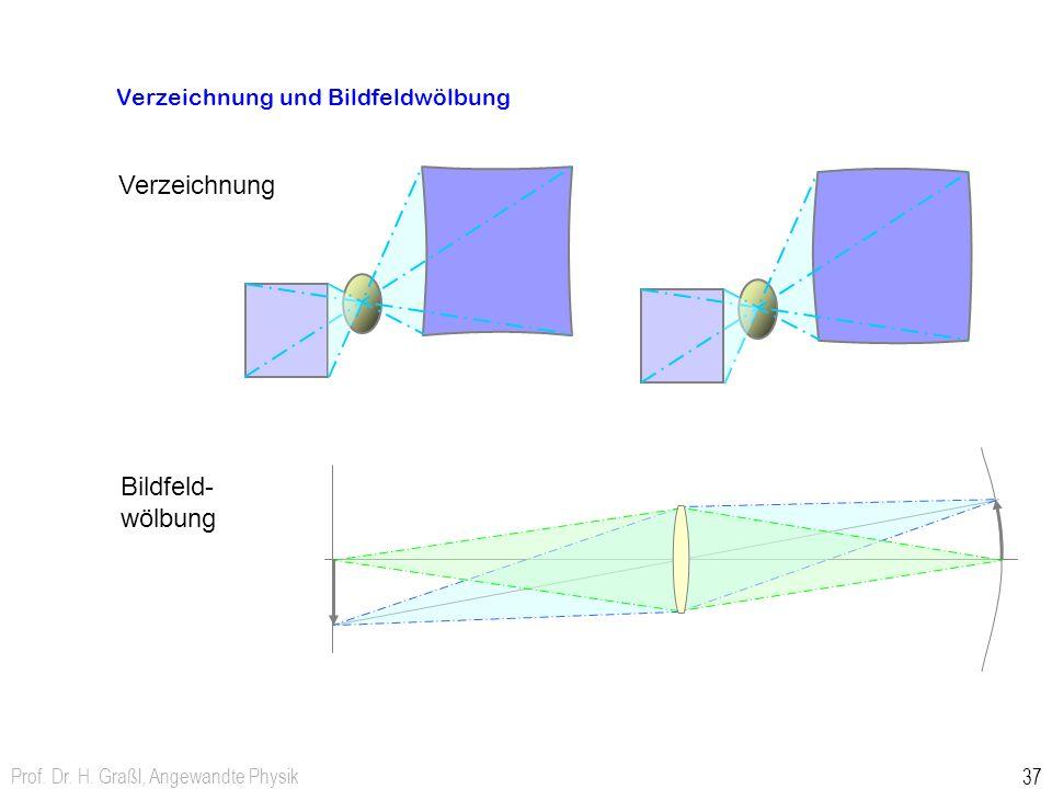 Verzeichnung und Bildfeldwölbung
