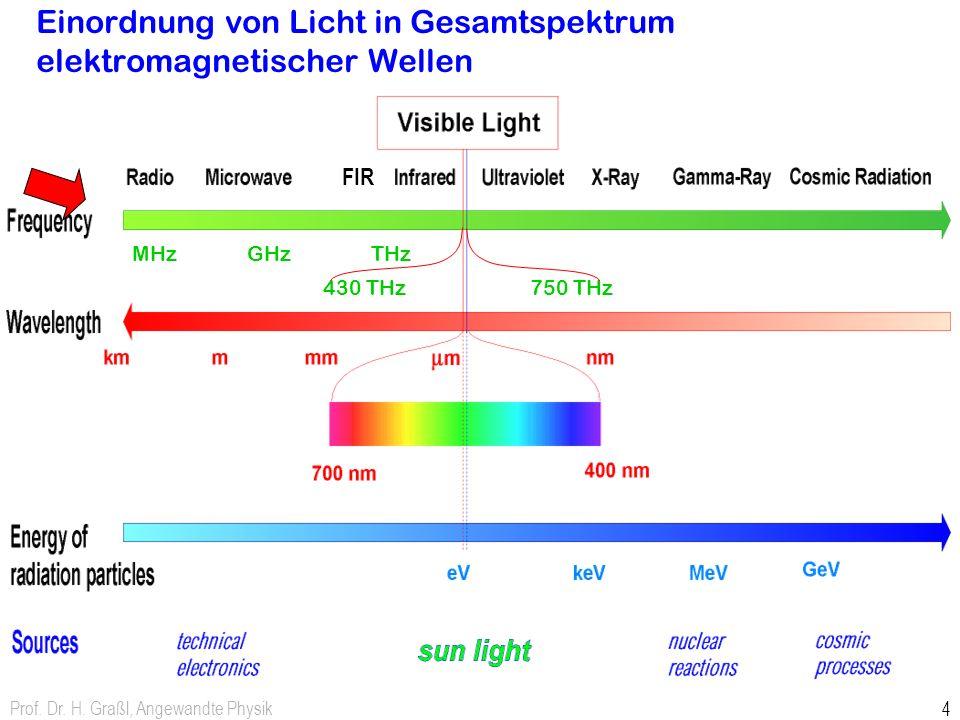 Einordnung von Licht in Gesamtspektrum elektromagnetischer Wellen