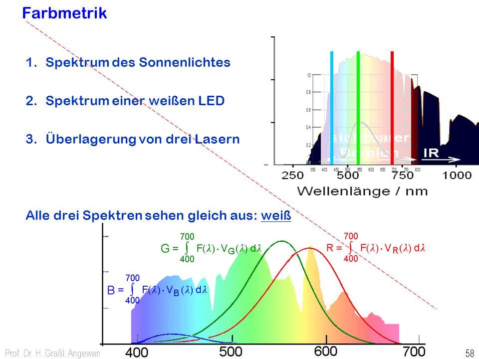 Farbmetrik Spektrum des Sonnenlichtes Spektrum einer weißen LED