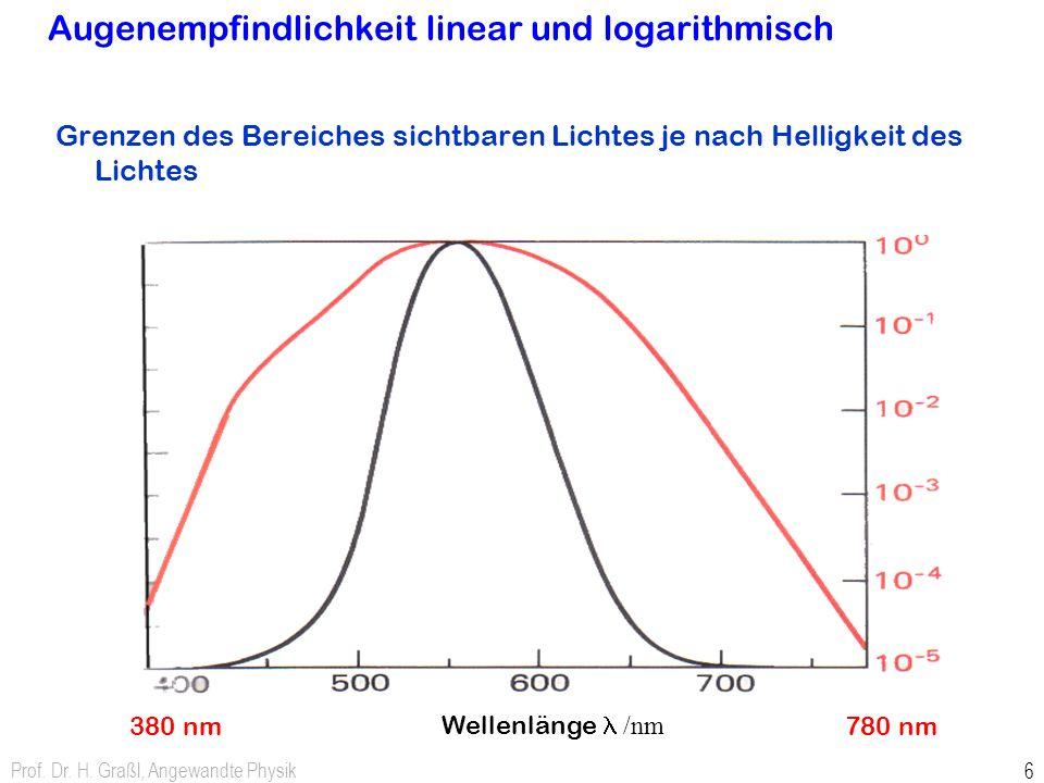 Augenempfindlichkeit linear und logarithmisch