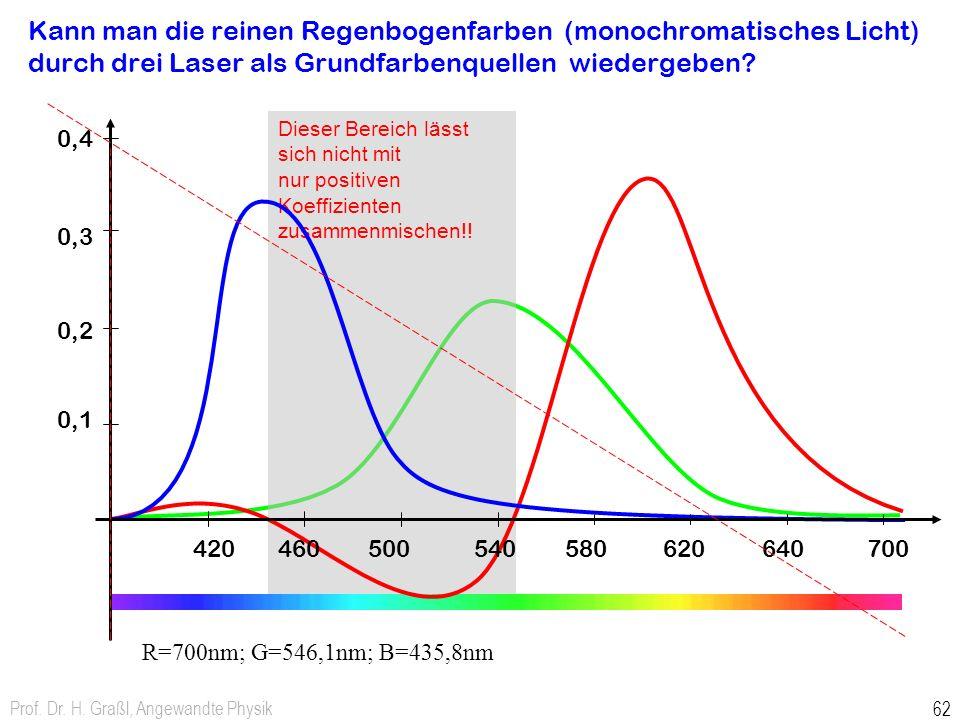 Kann man die reinen Regenbogenfarben (monochromatisches Licht) durch drei Laser als Grundfarbenquellen wiedergeben