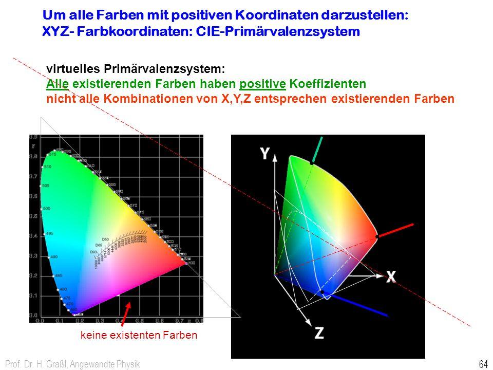 Um alle Farben mit positiven Koordinaten darzustellen: XYZ- Farbkoordinaten: CIE-Primärvalenzsystem