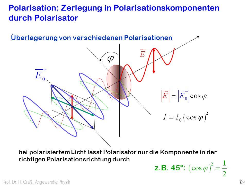 Polarisation: Zerlegung in Polarisationskomponenten durch Polarisator