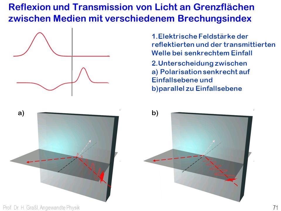 Reflexion und Transmission von Licht an Grenzflächen zwischen Medien mit verschiedenem Brechungsindex