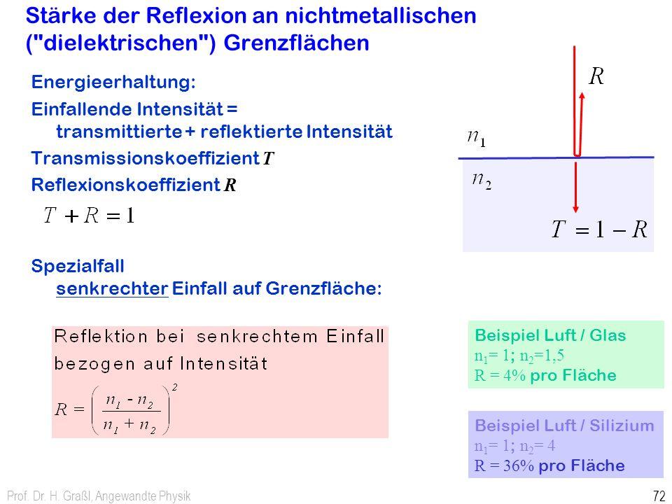 Stärke der Reflexion an nichtmetallischen ( dielektrischen ) Grenzflächen