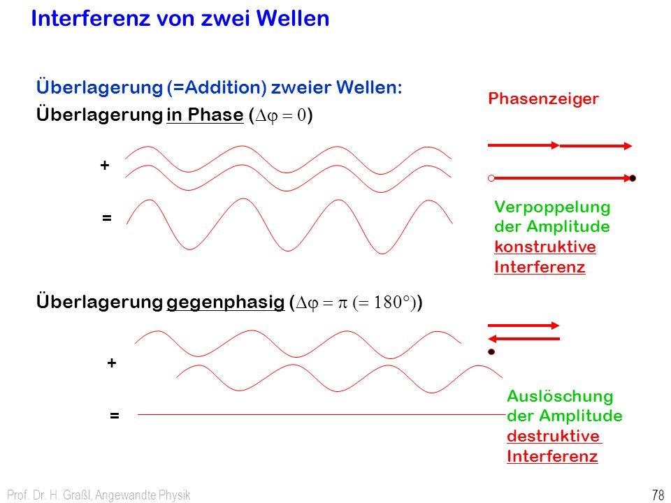 Interferenz von zwei Wellen