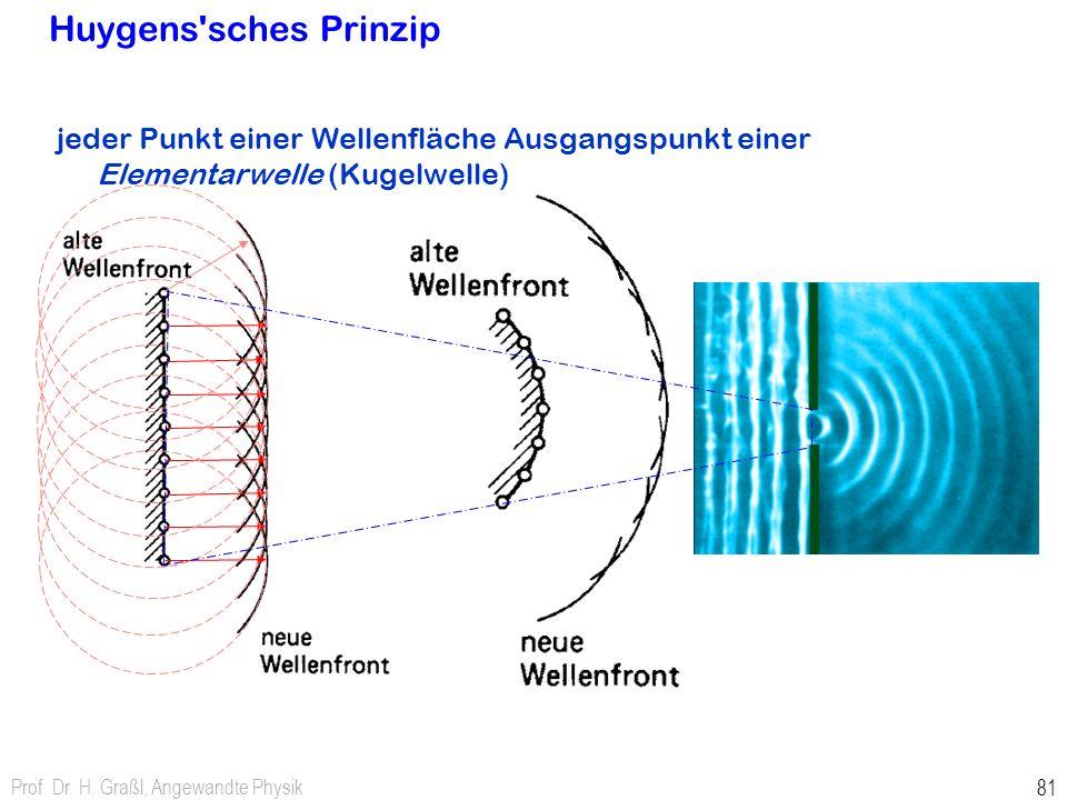 Huygens sches Prinzip jeder Punkt einer Wellenfläche Ausgangspunkt einer Elementarwelle (Kugelwelle)