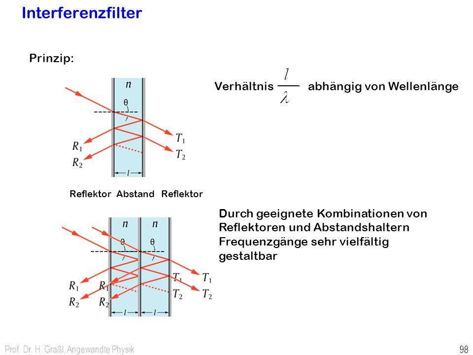 Interferenzfilter Prinzip: Verhältnis abhängig von Wellenlänge