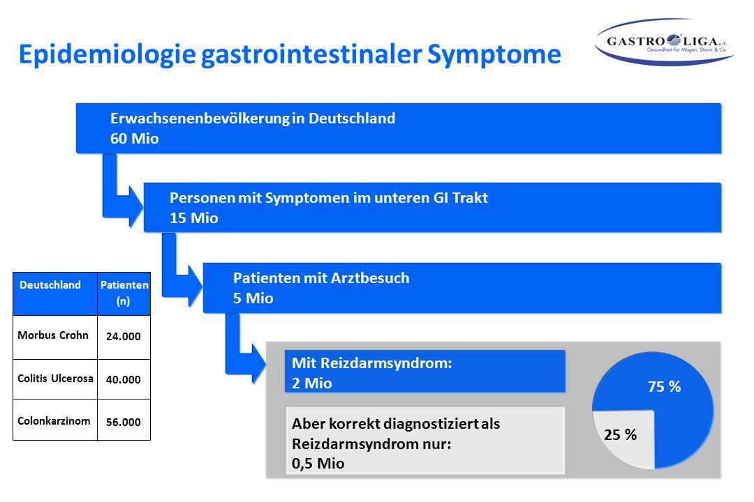 Epidemiologie gastrointestinaler Symptome