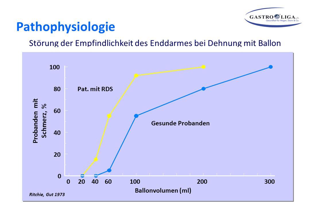 Pathophysiologie Theorien zur Entstehung der Symptome Störung der Empfindlichkeit des Enddarmes bei Dehnung mit Ballon.