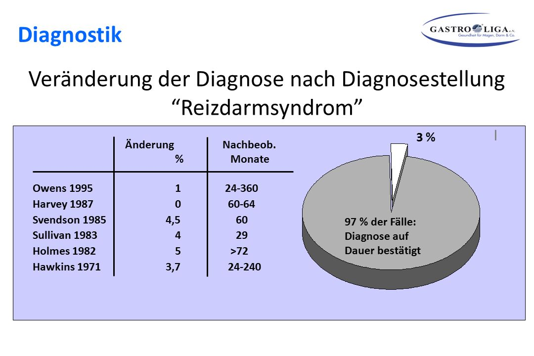 Veränderung der Diagnose nach Diagnosestellung Reizdarmsyndrom