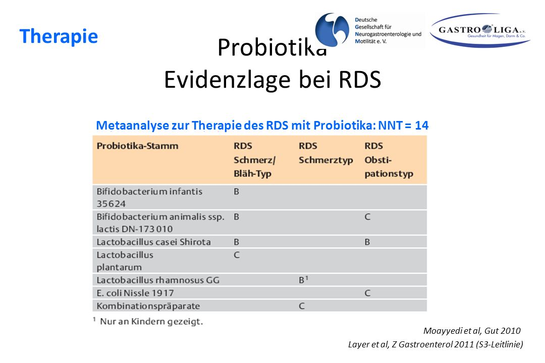 Probiotika Evidenzlage bei RDS