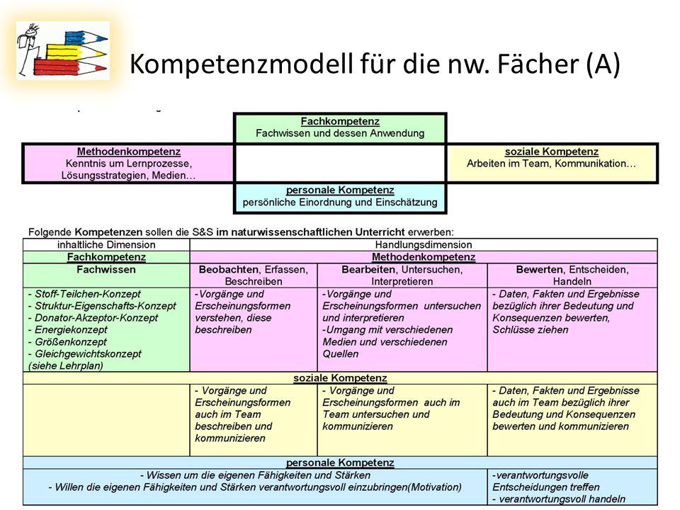 Kompetenzmodell für die nw. Fächer (A)
