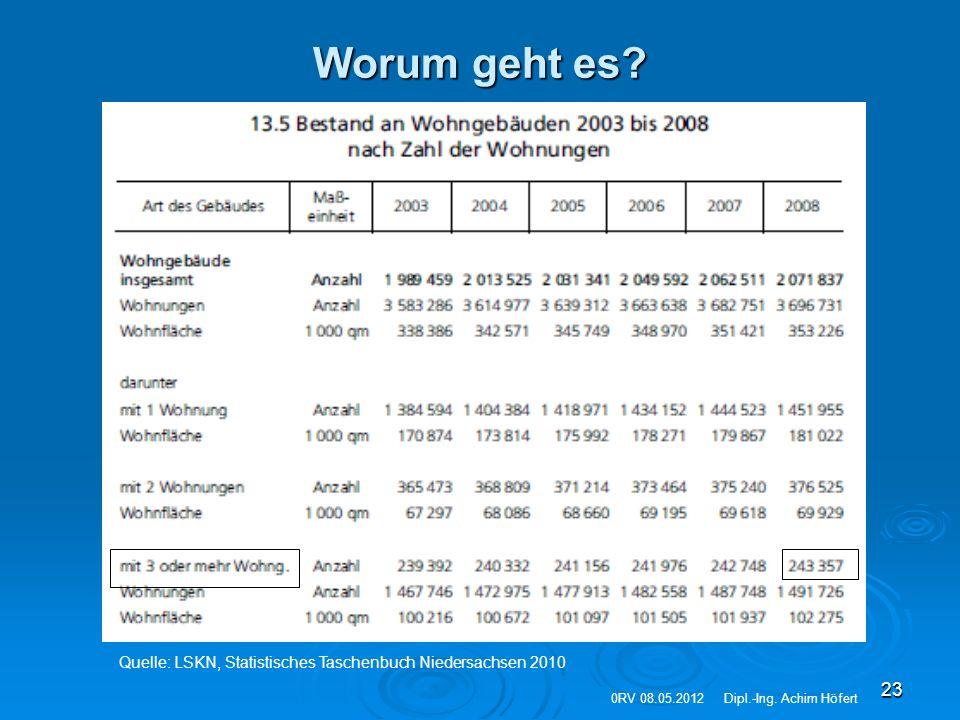 Worum geht es. Quelle: LSKN, Statistisches Taschenbuch Niedersachsen 2010.