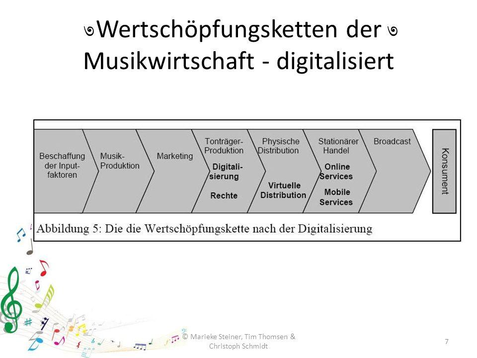 Wertschöpfungsketten der Musikwirtschaft - digitalisiert