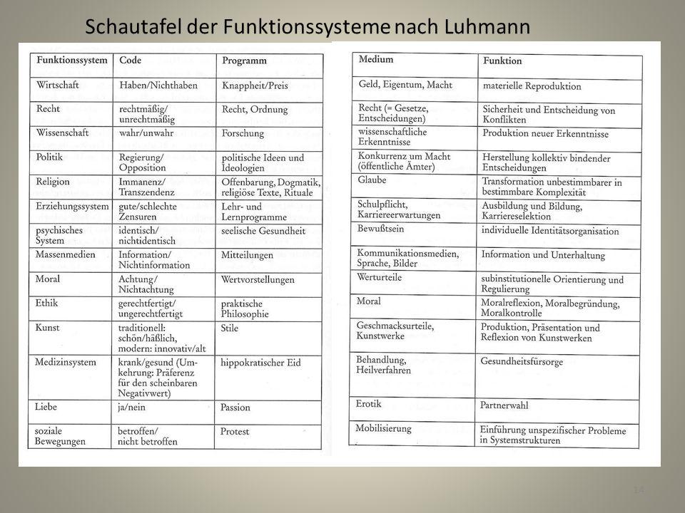 Schautafel der Funktionssysteme nach Luhmann