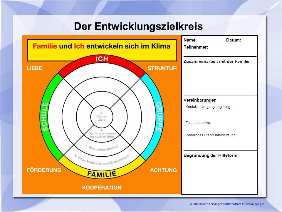 Der Entwicklungszielkreis