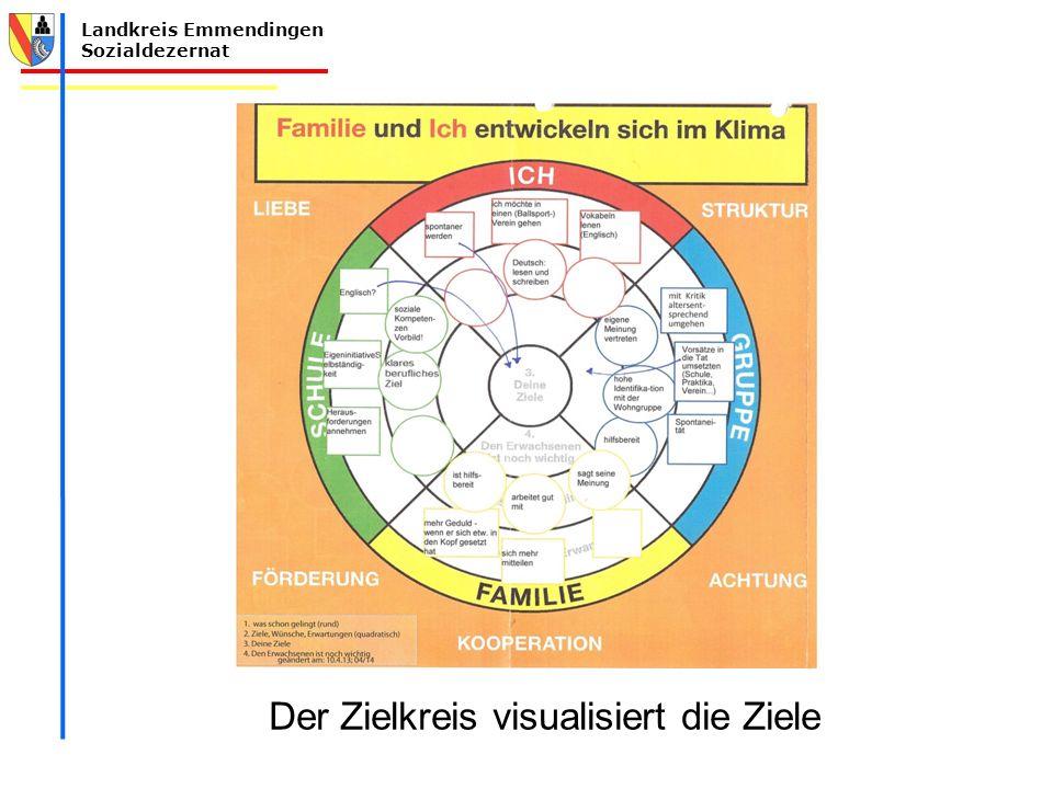 Der Zielkreis visualisiert die Ziele