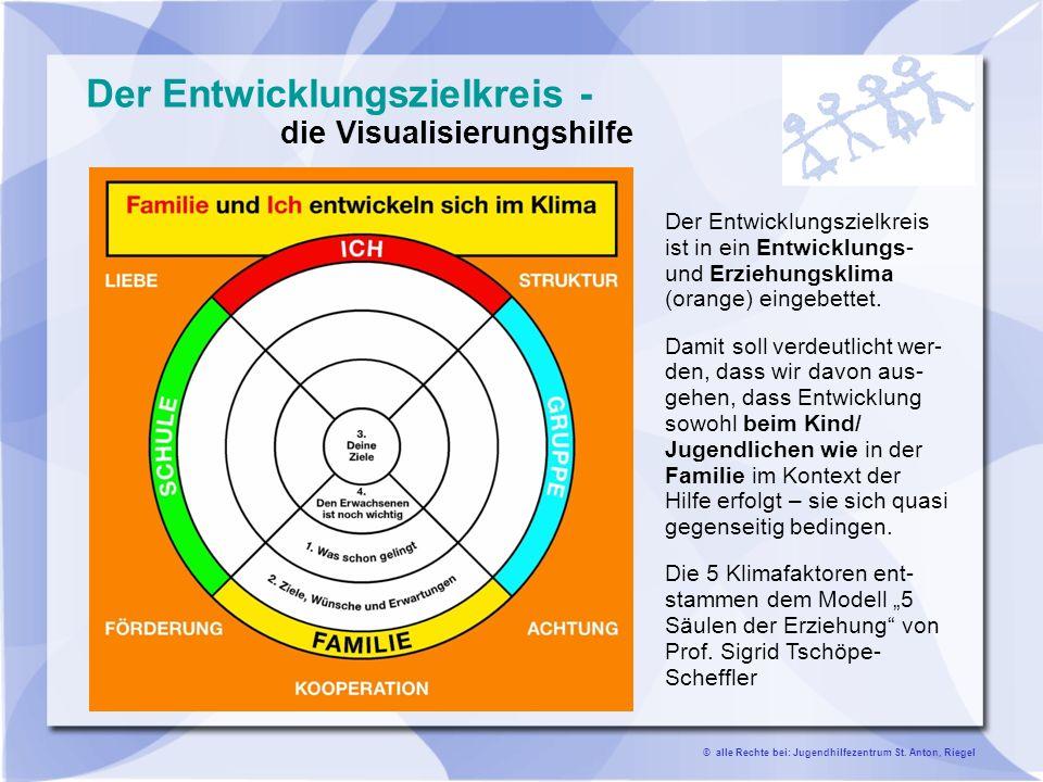 Der Entwicklungszielkreis - die Visualisierungshilfe