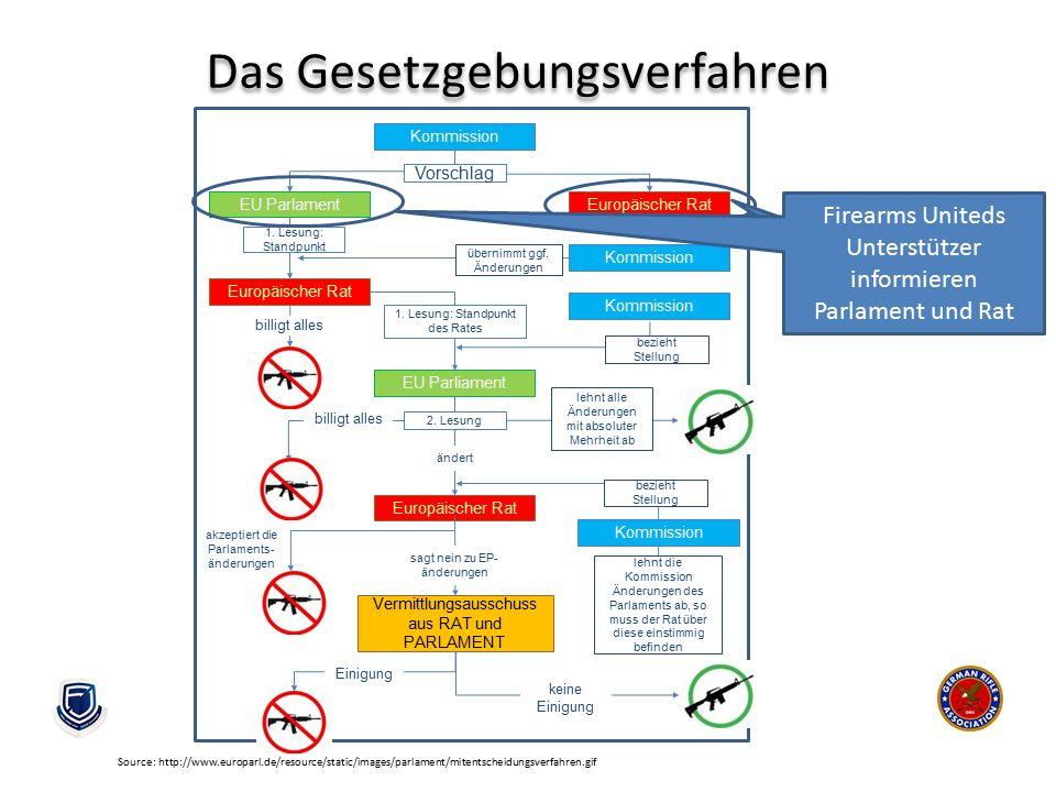 Das Gesetzgebungsverfahren