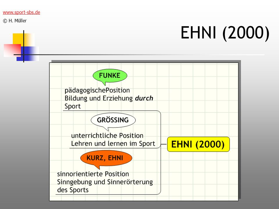 www.sport-sbs.de © H. Müller EHNI (2000)