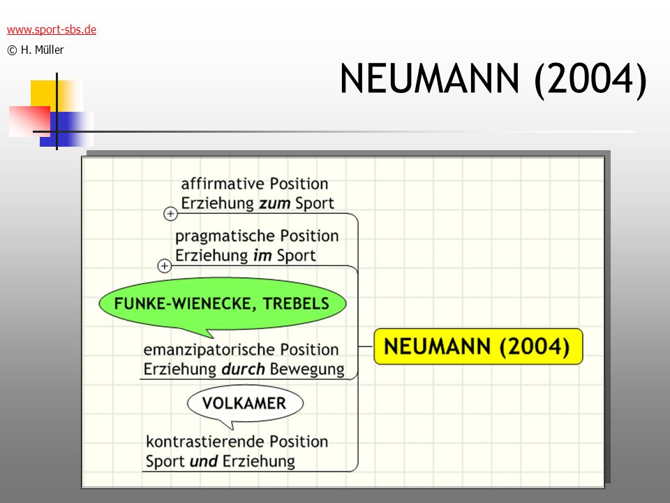 www.sport-sbs.de © H. Müller NEUMANN (2004)