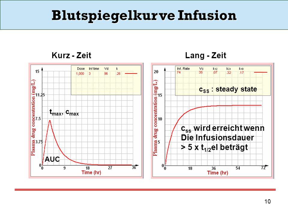 Blutspiegelkurve Infusion
