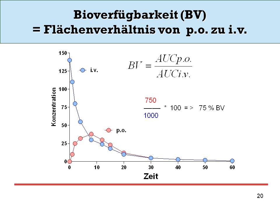 Bioverfügbarkeit (BV) = Flächenverhältnis von p.o. zu i.v.