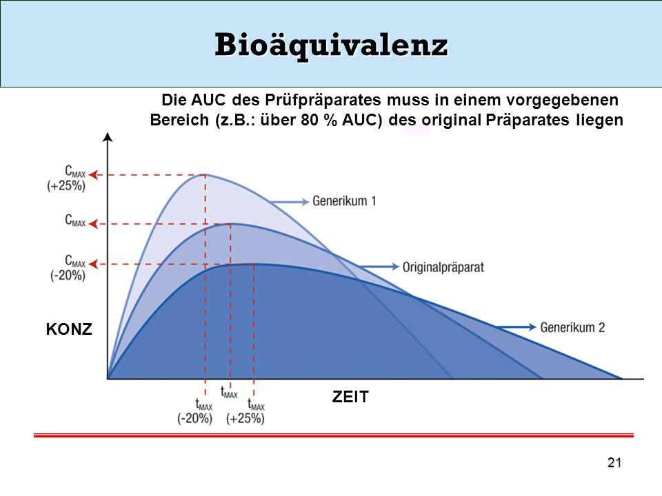 Bioäquivalenz Die AUC des Prüfpräparates muss in einem vorgegebenen