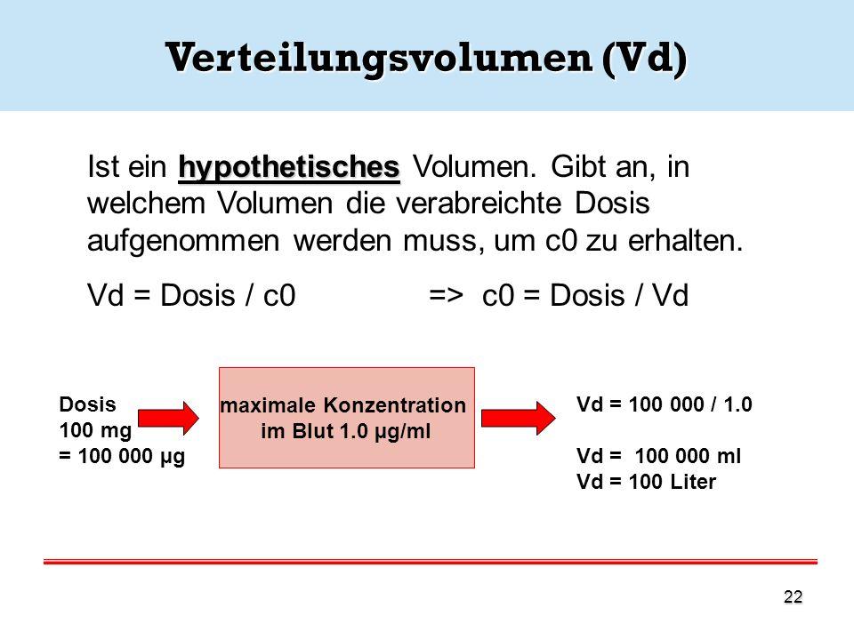 Verteilungsvolumen (Vd)