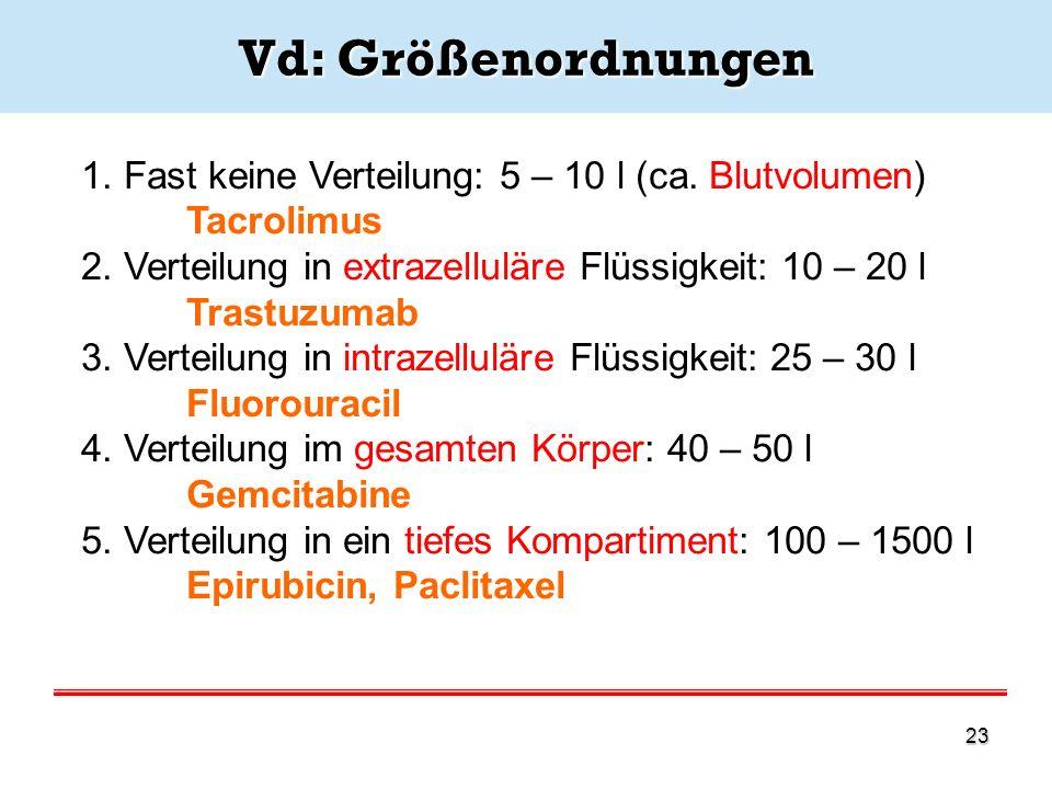 Vd: Größenordnungen 1. Fast keine Verteilung: 5 – 10 l (ca. Blutvolumen) Tacrolimus. 2. Verteilung in extrazelluläre Flüssigkeit: 10 – 20 l.
