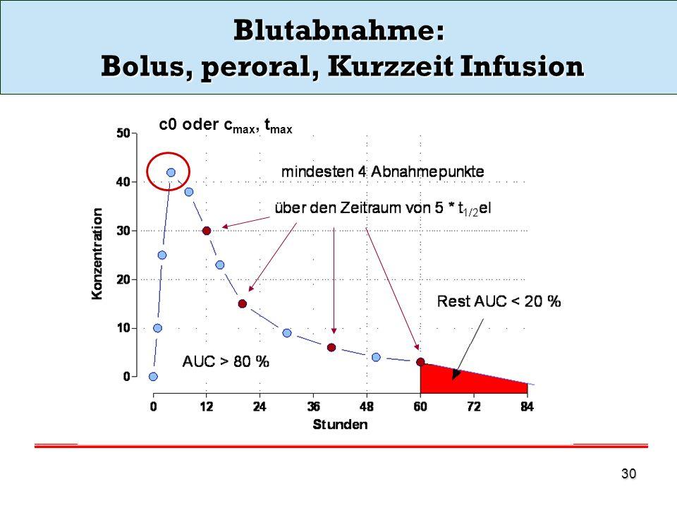 Blutabnahme: Bolus, peroral, Kurzzeit Infusion