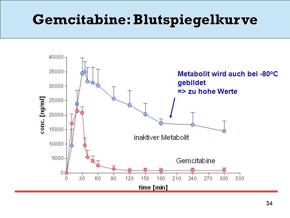 Gemcitabine: Blutspiegelkurve