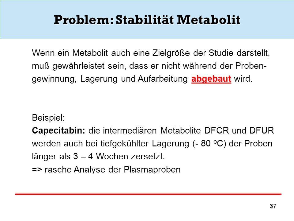 Problem: Stabilität Metabolit