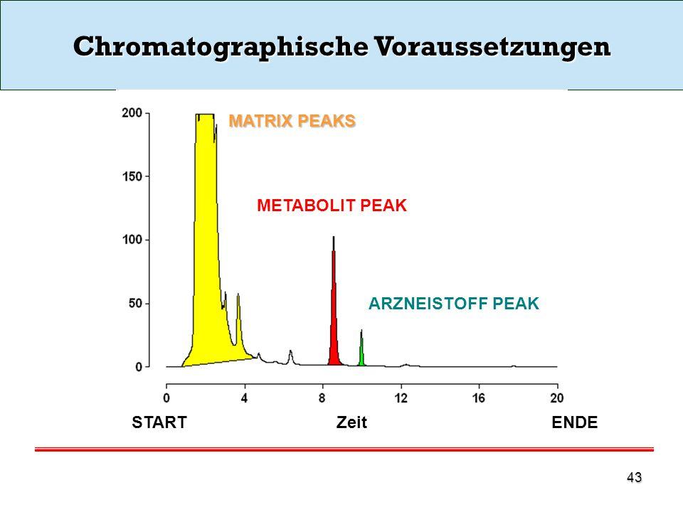 Chromatographische Voraussetzungen