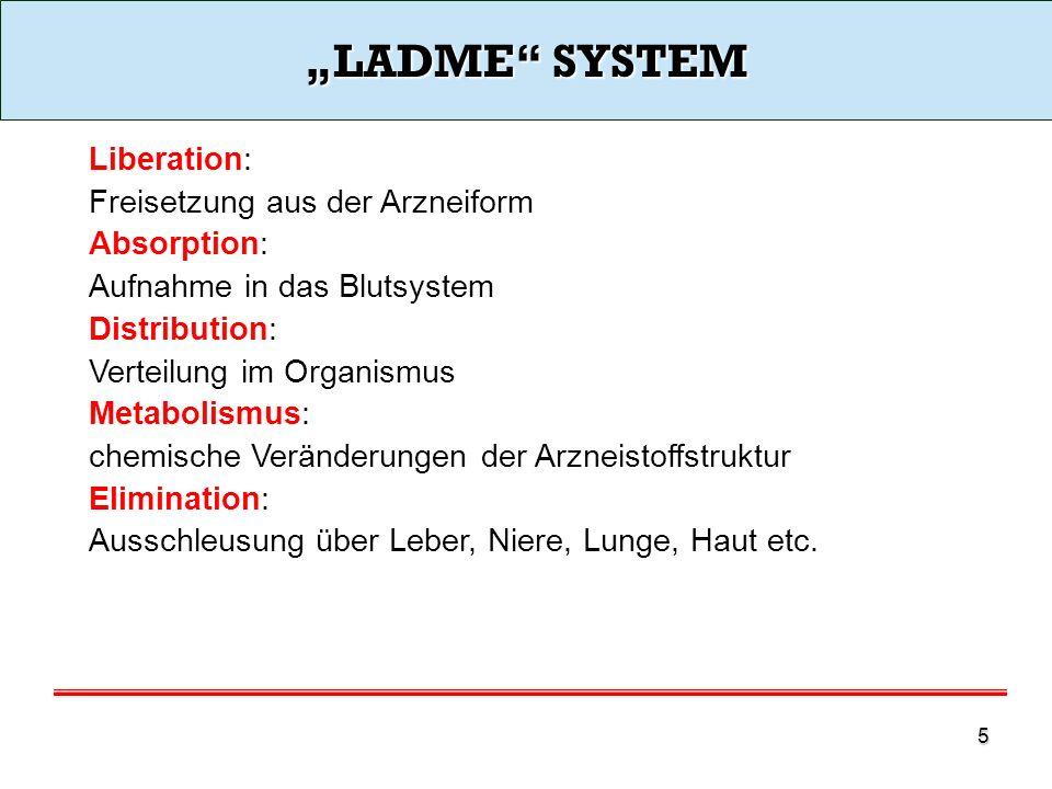 """""""LADME SYSTEM Liberation: Freisetzung aus der Arzneiform Absorption:"""