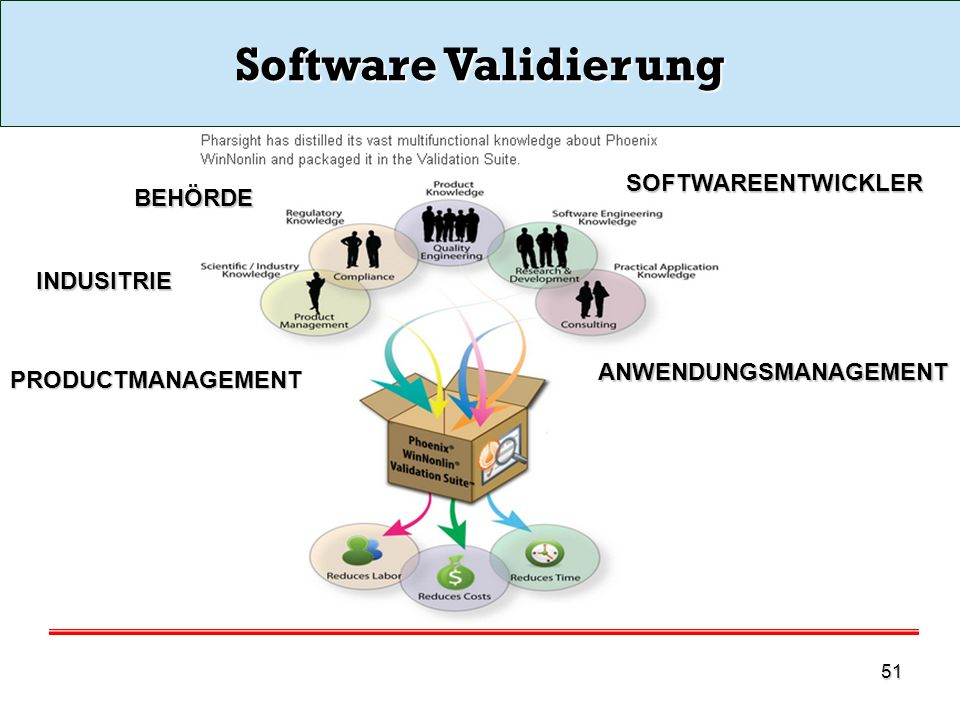 Software Validierung SOFTWAREENTWICKLER BEHÖRDE INDUSITRIE