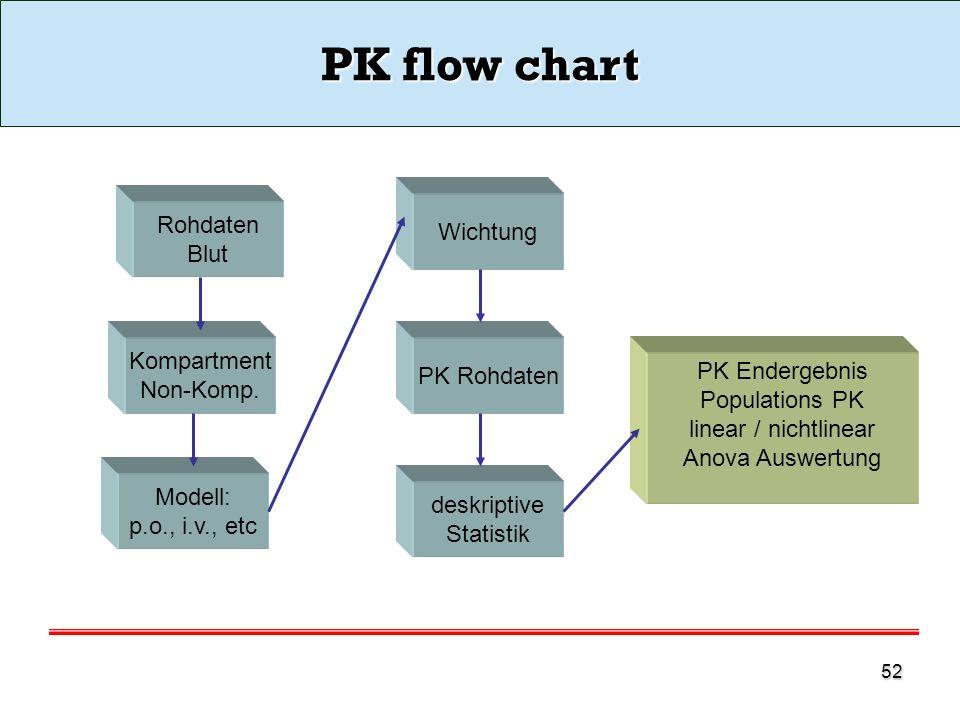 PK flow chart Rohdaten Wichtung Blut Kompartment PK Rohdaten Non-Komp.