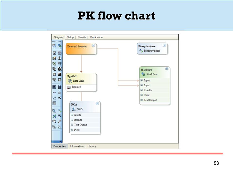 PK flow chart