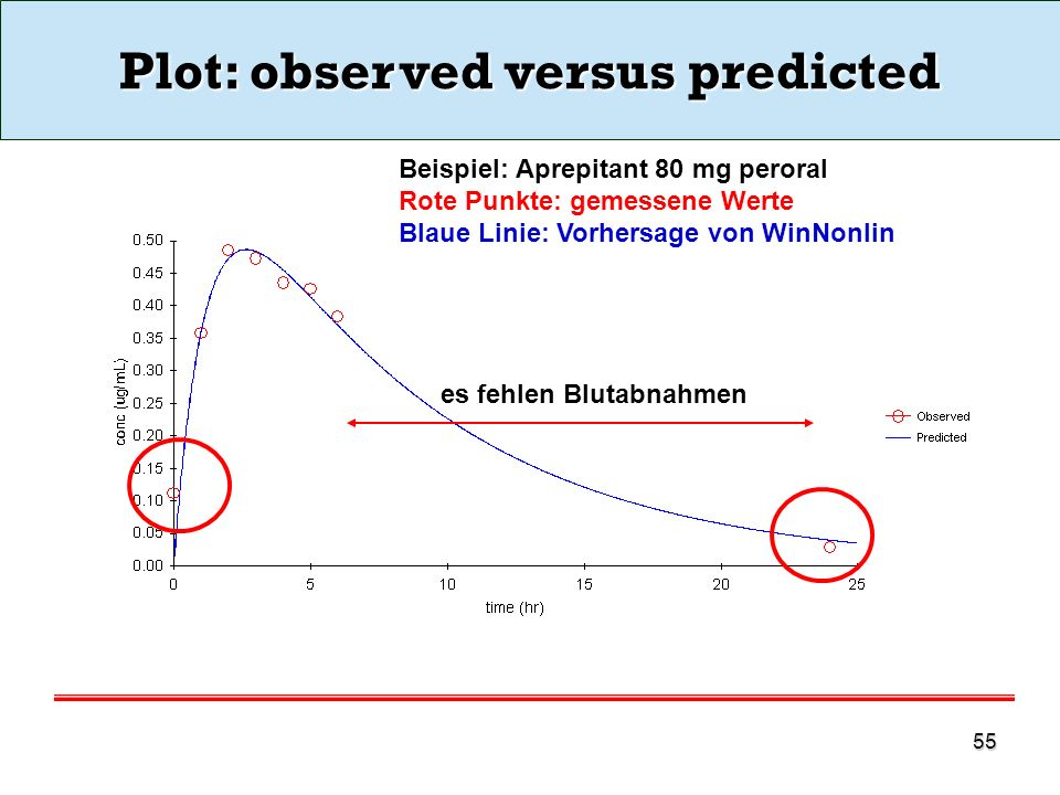 Plot: observed versus predicted