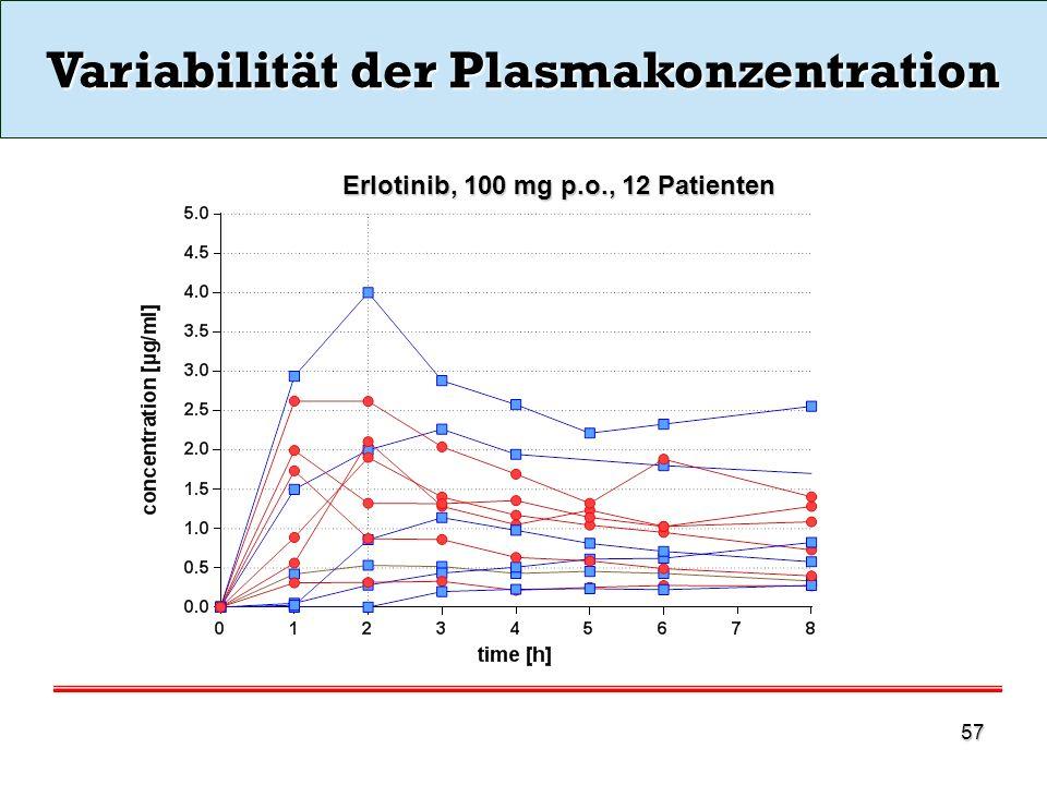Variabilität der Plasmakonzentration