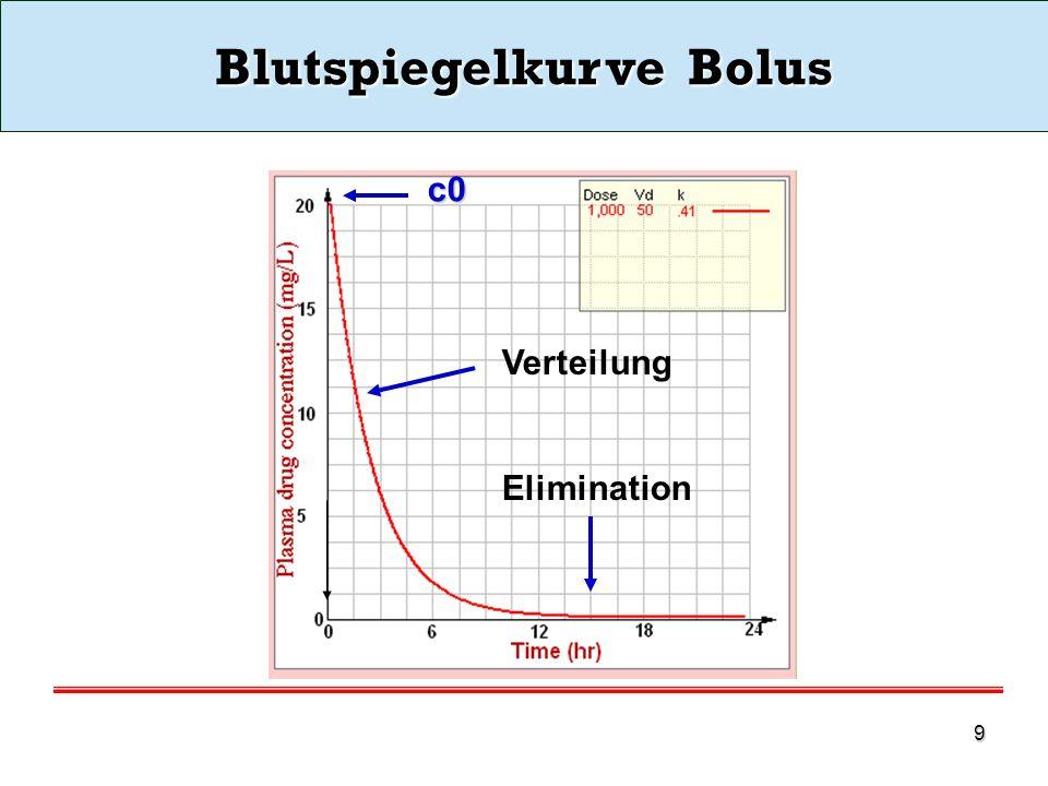 Blutspiegelkurve Bolus