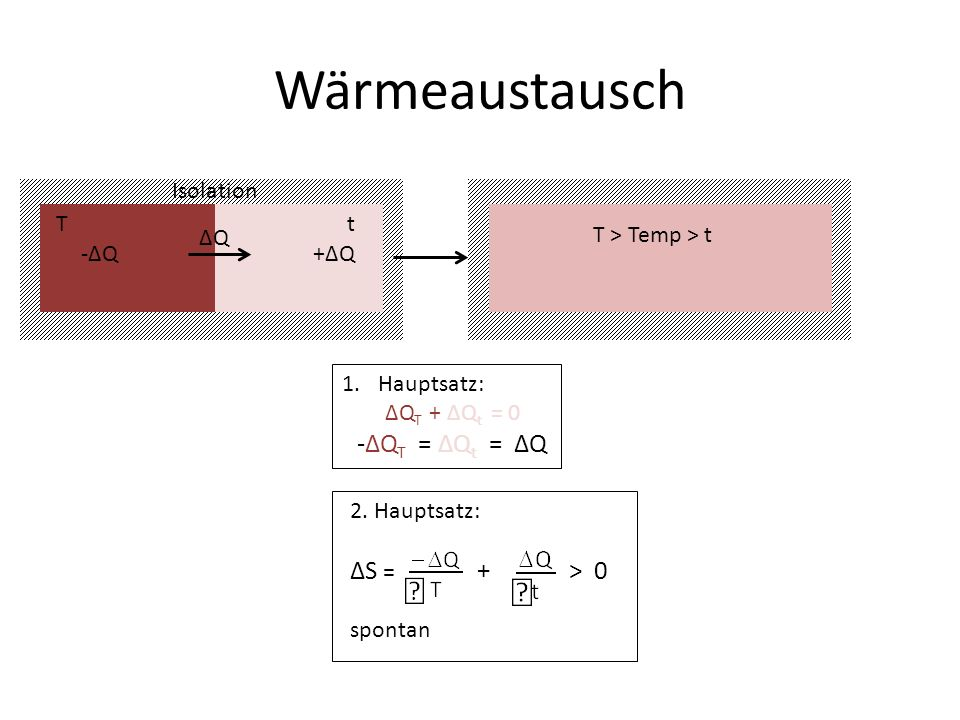 Wärmeaustausch ΔS = + > 0 T t Isolation T > Temp > t ΔQ -ΔQ