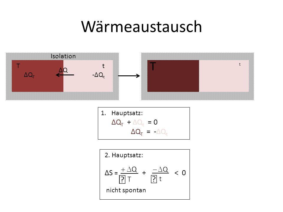 Wärmeaustausch T ΔQT = -ΔQt ΔS = + < 0 T t Isolation ΔQ ΔQT -ΔQt