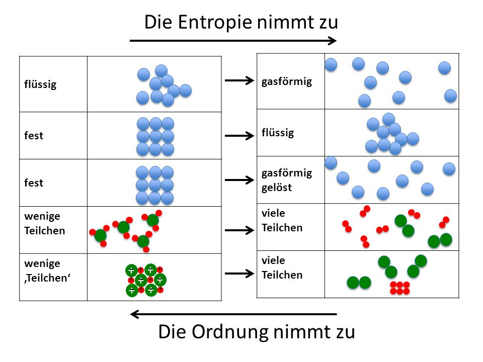Die Entropie nimmt zu Die Ordnung nimmt zu gasförmig flüssig flüssig