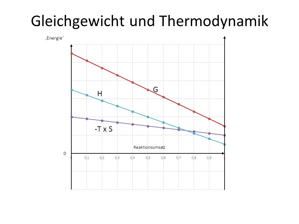 Gleichgewicht und Thermodynamik