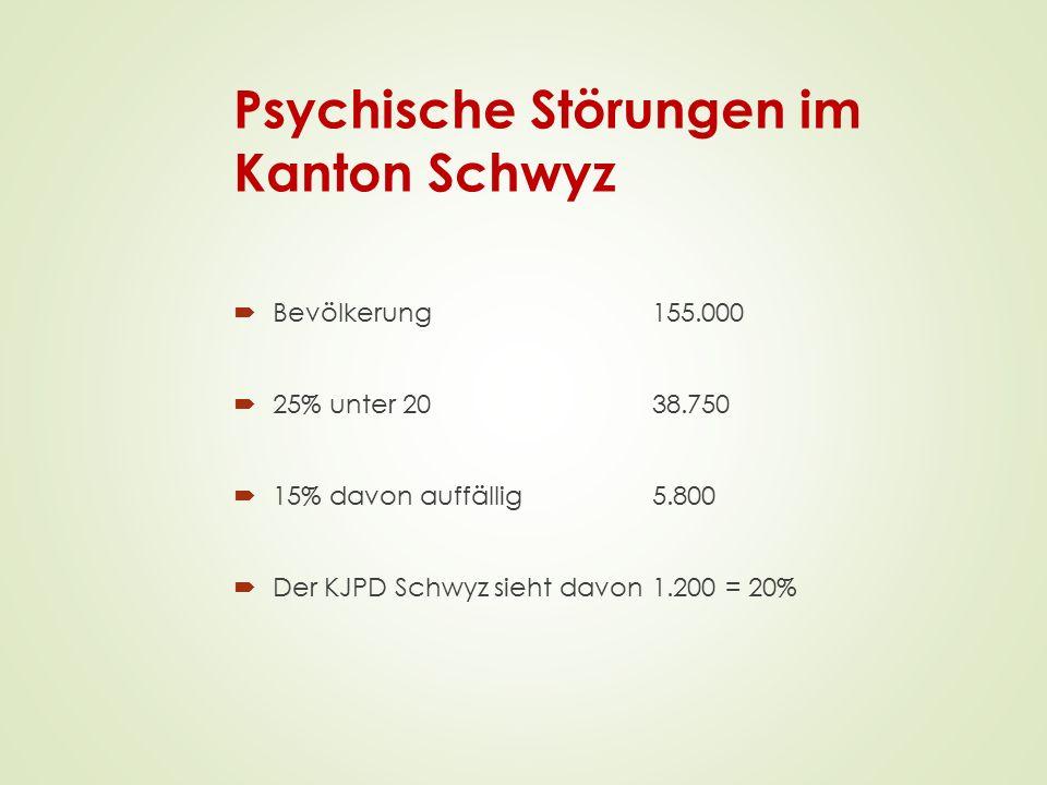 Psychische Störungen im Kanton Schwyz