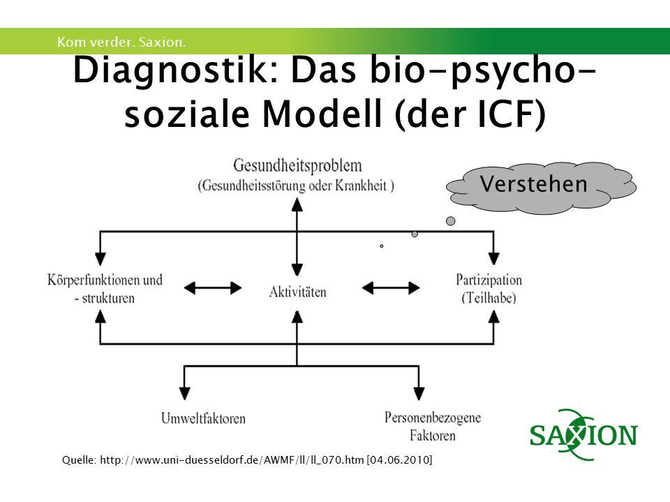 Diagnostik: Das bio-psycho-soziale Modell (der ICF)